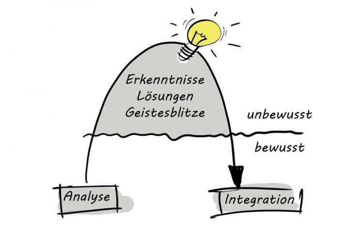 """Integrale Strategieentwicklung - ein Auszug aus dem Strategiebuch """"Die Erzberg-Prinzipien – Zukunftsfähige Unternehmensstrategien"""""""